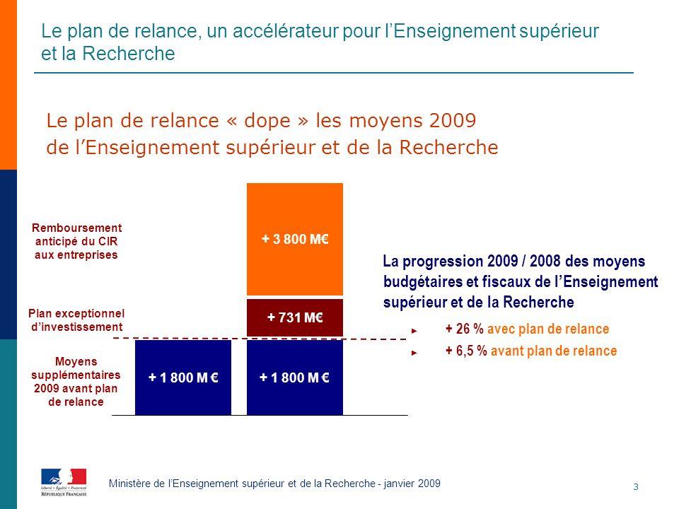3 Ministère de lEnseignement supérieur et de la Recherche - janvier 2009 Le plan de relance « dope » les moyens 2009 de lEnseignement supérieur et de