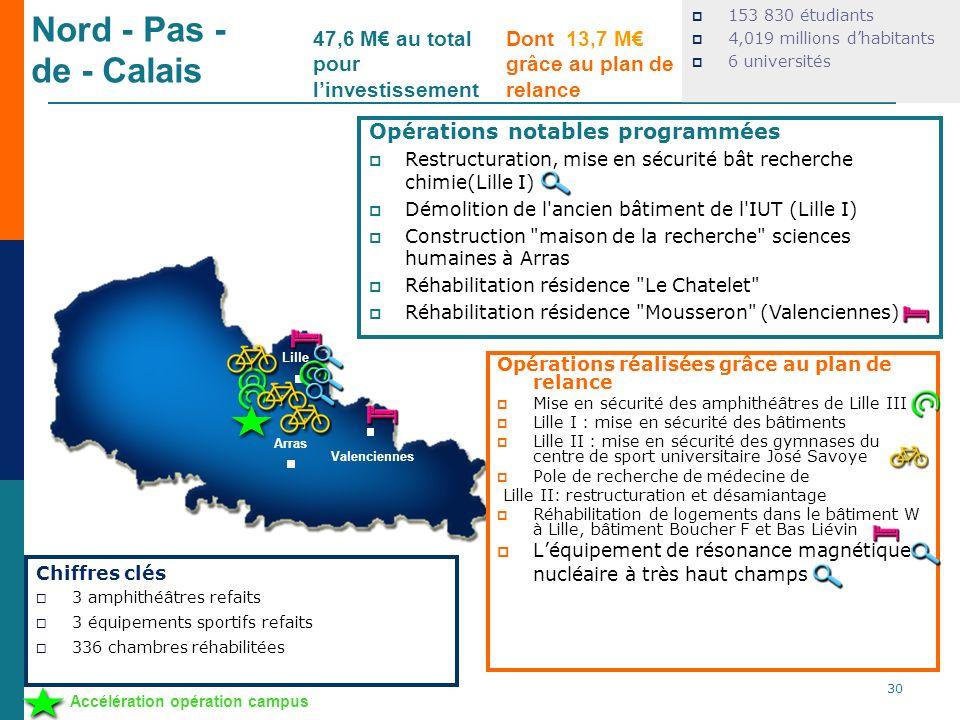 Nord - Pas - de - Calais 153 830 étudiants 4,019 millions dhabitants 6 universités Opérations réalisées grâce au plan de relance Mise en sécurité des