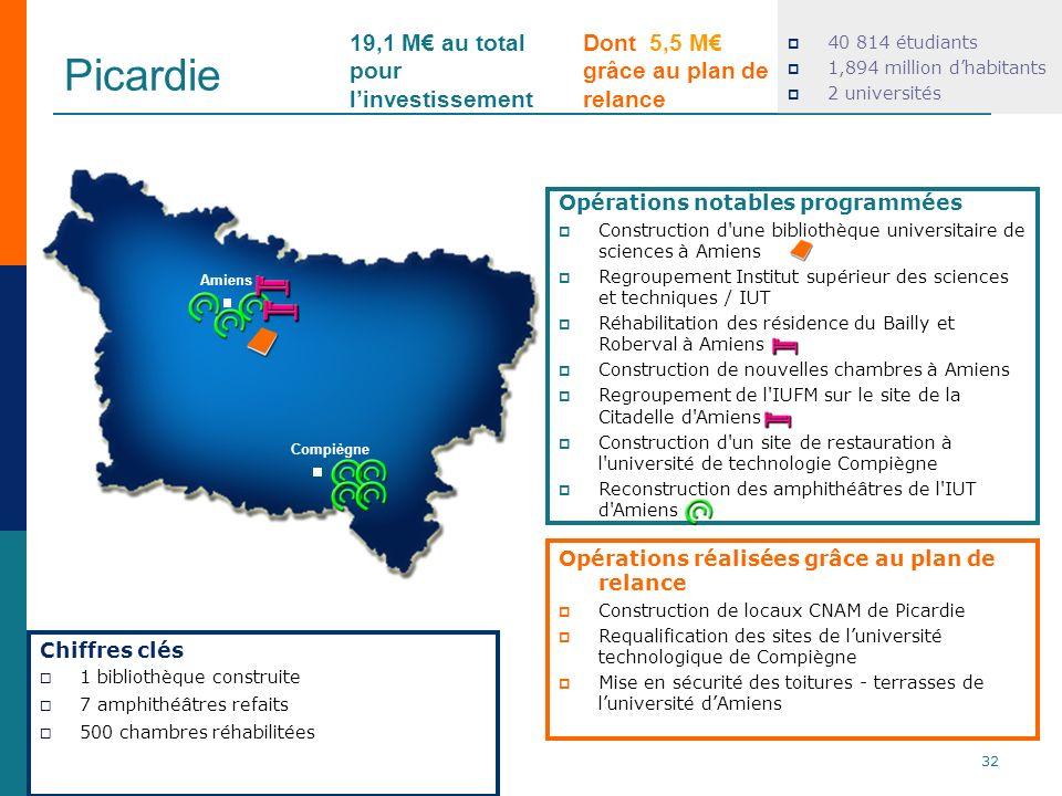 Picardie 40 814 étudiants 1,894 million dhabitants 2 universités Opérations réalisées grâce au plan de relance Construction de locaux CNAM de Picardie