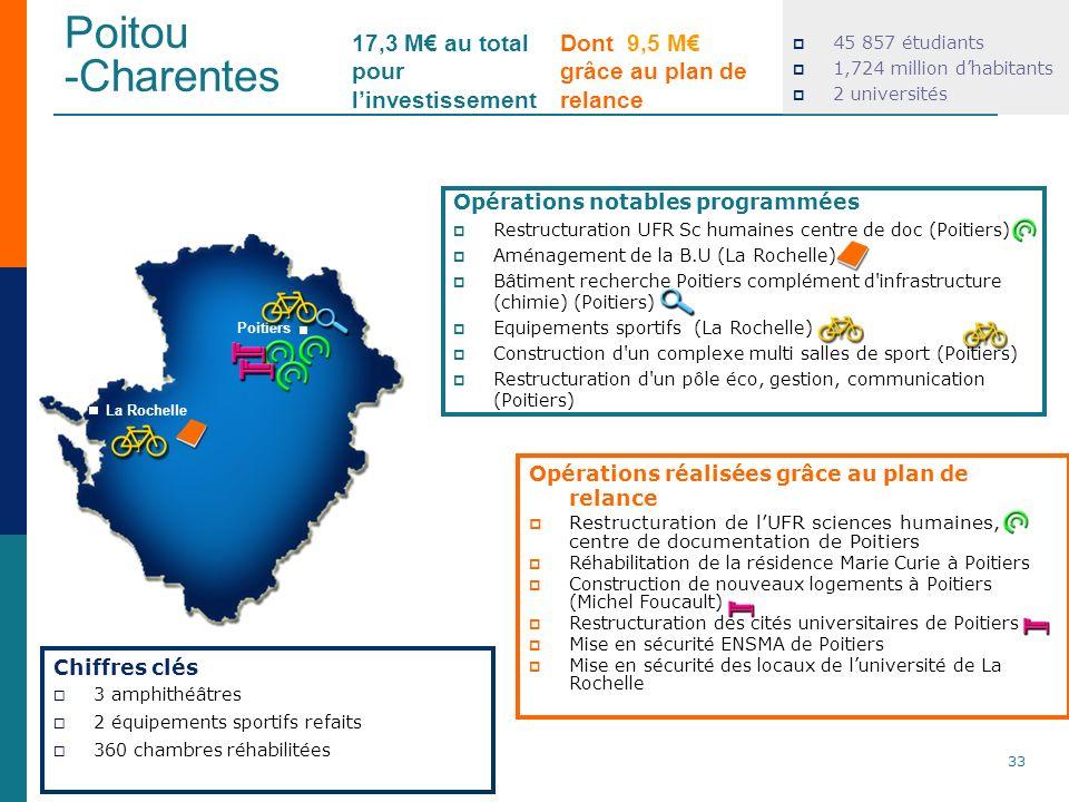 Poitou -Charentes 33 Dont 9,5 M grâce au plan de relance Chiffres clés 3 amphithéâtres 2 équipements sportifs refaits 360 chambres réhabilitées En M 4