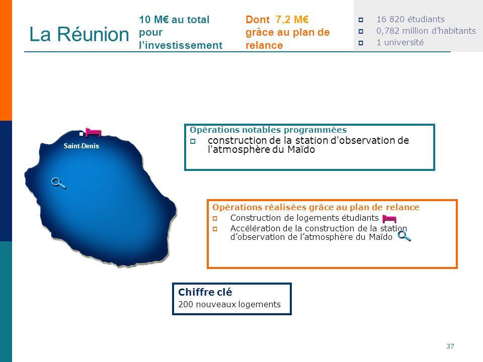 La Réunion 37 Dont 7,2 M grâce au plan de relance 10 M au total pour linvestissement Chiffre clé 200 nouveaux logements Saint-Denis 16 820 étudiants 0