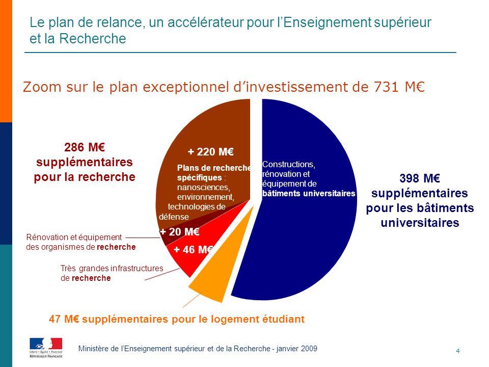4 Ministère de lEnseignement supérieur et de la Recherche - janvier 2009 Zoom sur le plan exceptionnel dinvestissement de 731 M + 46 M + 20 M + 220 M