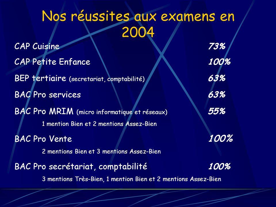 Nos réussites aux examens en 2004 CAP Cuisine 73% CAP Petite Enfance100% BEP tertiaire (secretariat, comptabilité) 63% BAC Pro services63% BAC Pro MRI