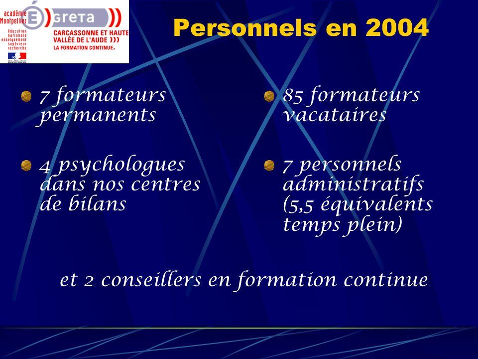 Personnels en 2004 7 formateurs permanents 4 psychologues dans nos centres de bilans 85 formateurs vacataires 7 personnels administratifs (5,5 équival