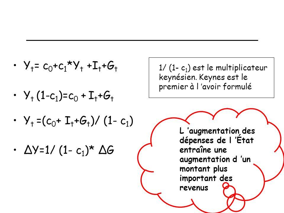 Un modèle statique simple: calcul du multiplicateur Y t = c 0 +c 1 *Y t +I t +G t Y t (1-c 1 )=c 0 + I t +G t Y t =(c 0 + I t +G t )/ (1- c 1 ) ΔY=1/ (1- c 1 )* ΔG 1/ (1- c 1 ) est le multiplicateur keynésien.