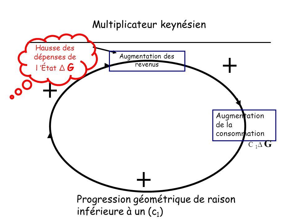 Multiplicateur keynésien Hausse des dépenses de l État Δ G Progression géométrique de raison inférieure à un (c 1 ) Augmentation des revenus Augmentation de la consommation C 1 Δ G