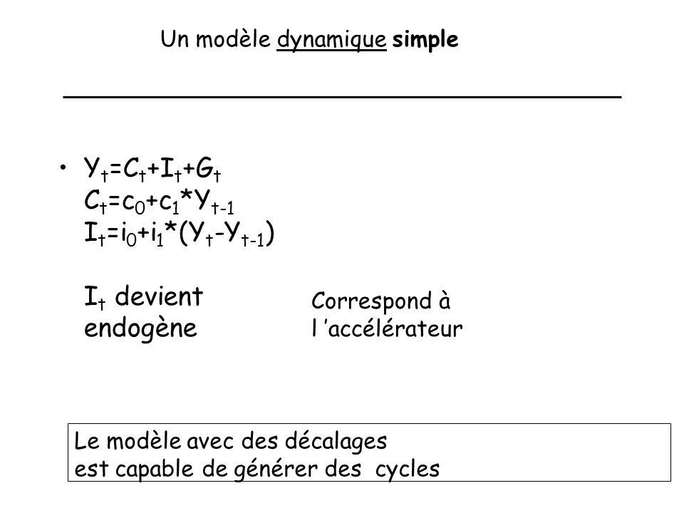 Un modèle dynamique simple Y t =C t +I t +G t C t =c 0 +c 1 *Y t-1 I t =i 0 +i 1 *(Y t -Y t-1 ) I t devient endogène Correspond à l accélérateur Le modèle avec des décalages est capable de générer des cycles