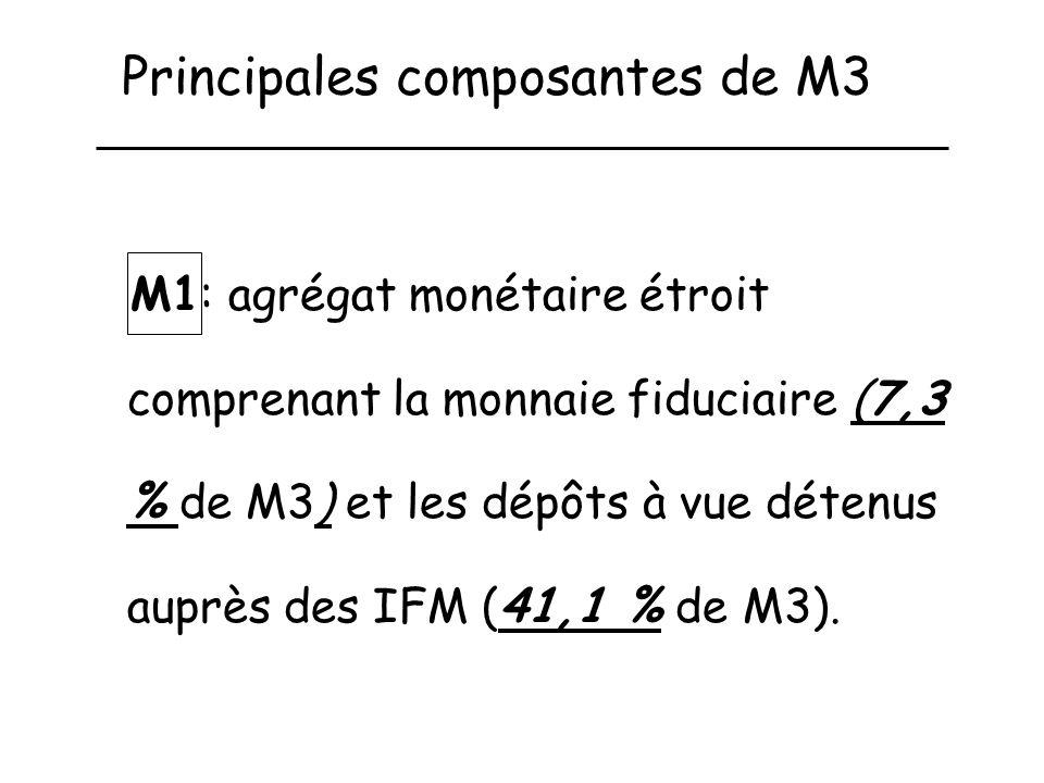 Principales composantes de M3 M1: agrégat monétaire étroit comprenant la monnaie fiduciaire (7,3 % de M3) et les dépôts à vue détenus auprès des IFM (41,1 % de M3).