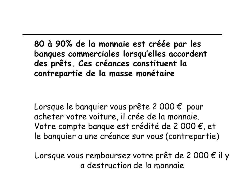 80 à 90% de la monnaie est créée par les banques commerciales lorsquelles accordent des prêts.