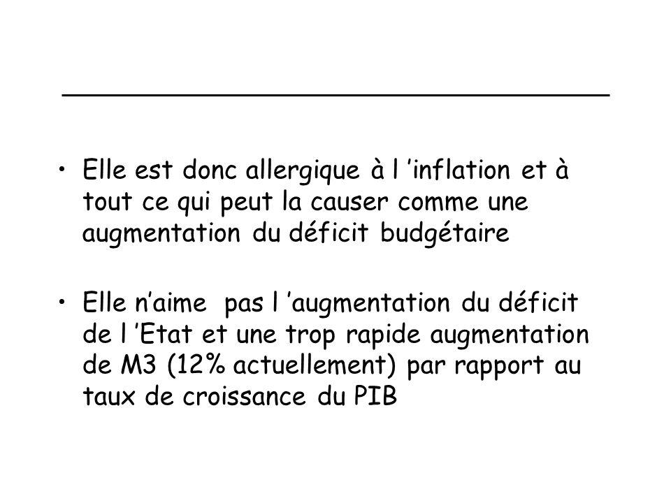 La BCE (suite) Elle est donc allergique à l inflation et à tout ce qui peut la causer comme une augmentation du déficit budgétaire Elle naime pas l augmentation du déficit de l Etat et une trop rapide augmentation de M3 (12% actuellement) par rapport au taux de croissance du PIB sauf si on ne peut pas faire autrement sous la pression du public, des gouvernements!!!