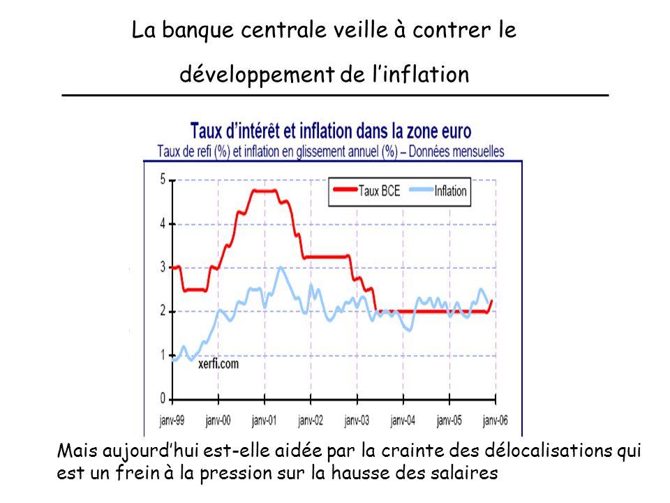 La banque centrale veille à contrer le développement de linflation Mais aujourdhui est-elle aidée par la crainte des délocalisations qui est un frein à la pression sur la hausse des salaires