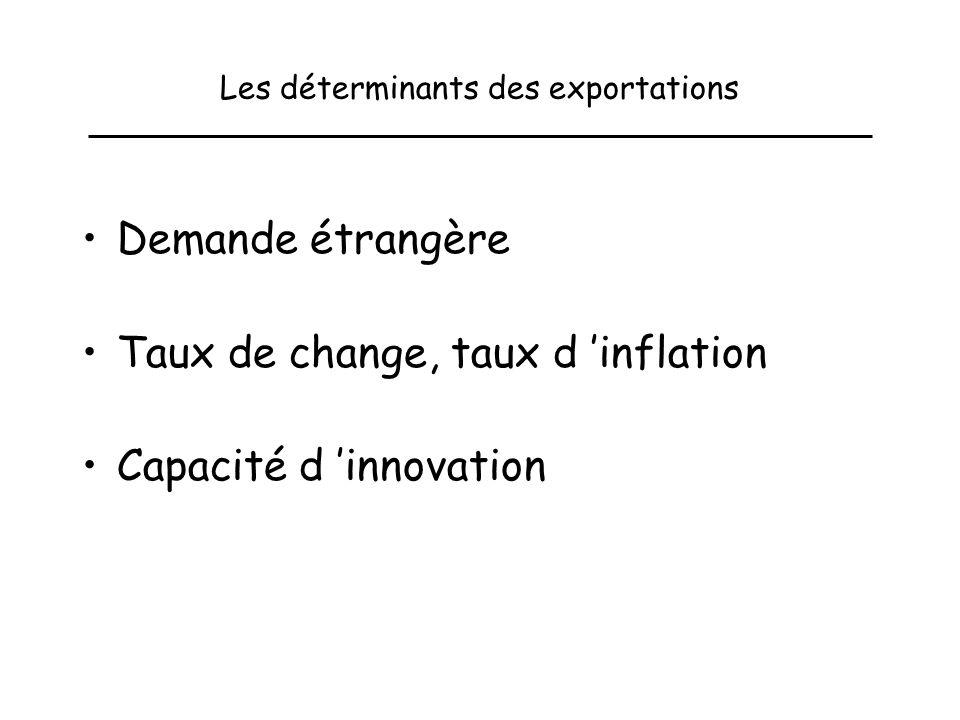 5- Le contrôle de lévolution de la masse monétaire Les instruments varient au cours des périodes.