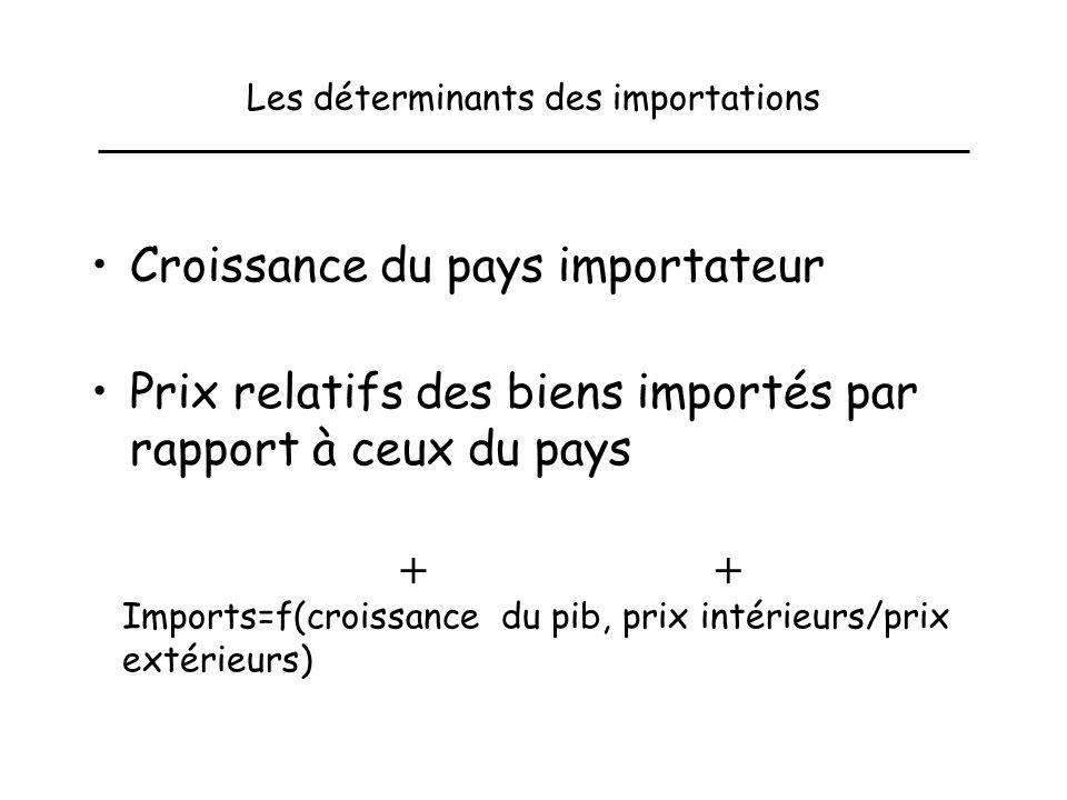 Les déterminants des importations Croissance du pays importateur Prix relatifs des biens importés par rapport à ceux du pays Imports=f(croissance du pib, prix intérieurs/prix extérieurs) ++