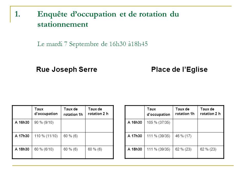 Taux doccupation Taux de rotation 1h Taux de rotation 2h A 16h30130 % (13/10) A 17h30110 % (11/10)30 % (4) A 18h3070 % (7/10)30 % (4)38 % (5) Taux doccupation Rue Rollet (P.