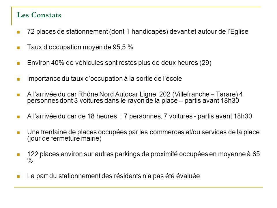 Le Vendredi 17 Septembre de 10h00 a 11h00 Place de lEglise : 3/35 places de libre et une voiture devant le parvis.