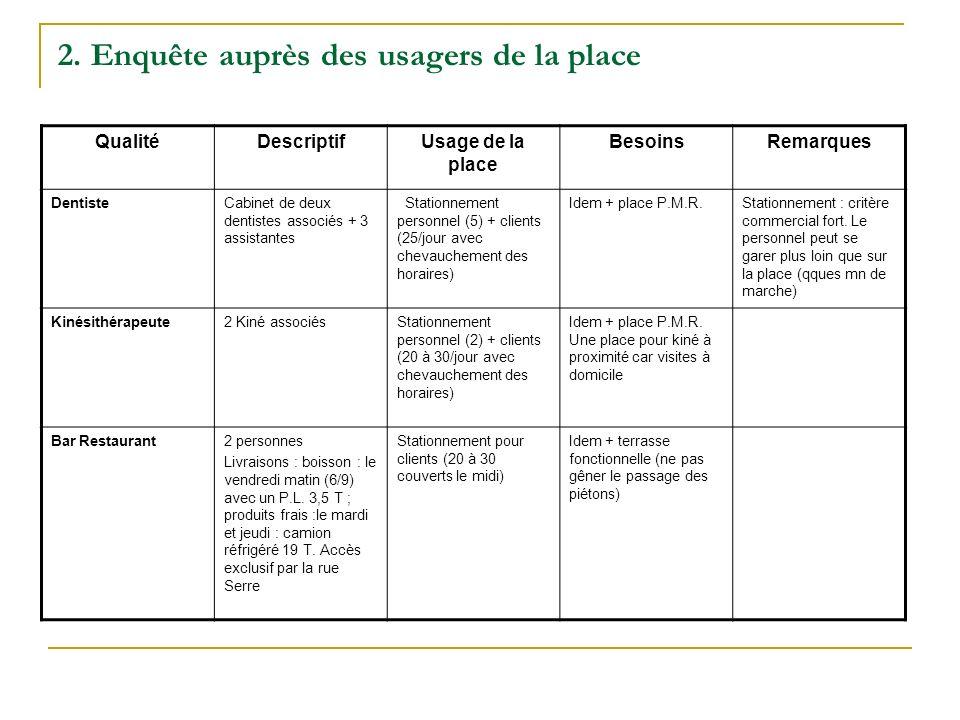 QualitéDescriptifUsage de la place BesoinsRemarques Caisse dÉpargne3 personnes à lagence.