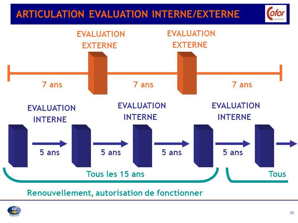 36 EVALUATION EXTERNE EVALUATION EXTERNE 7 ans Tous les 15 ans Renouvellement, autorisation de fonctionner Tous EVALUATION INTERNE EVALUATION INTERNE