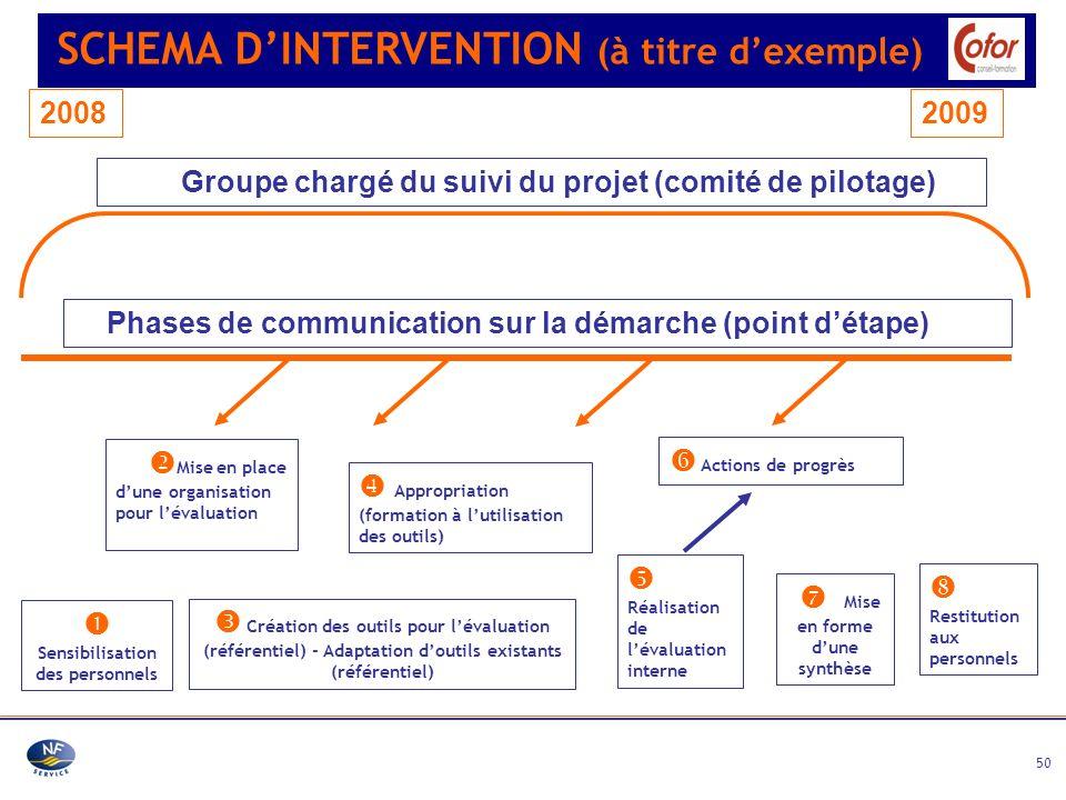 50 SCHEMA DINTERVENTION (à titre dexemple) Sensibilisation des personnels Mise en place dune organisation pour lévaluation Création des outils pour lé