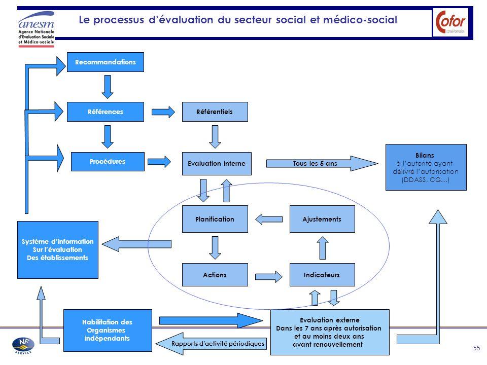 55 Le processus dévaluation du secteur social et médico-social Recommandations Références Procédures Référentiels Evaluation interne Planification Act