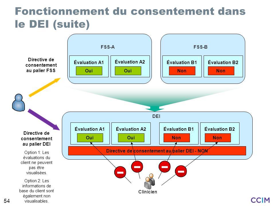 54 Fonctionnement du consentement dans le DEI (suite) Directive de consentement au palier FSS FSS-A Évaluation A1 Évaluation A2 Oui FSS-B Évaluation B1Évaluation B2 Non DEI Évaluation A1Évaluation A2 Oui Évaluation B1Évaluation B2 Non Directive de consentement au palier DEI - NON Directive de consentement au palier DEI Clinicien Option 1: Les évaluations du client ne peuvent pas être visualisées.