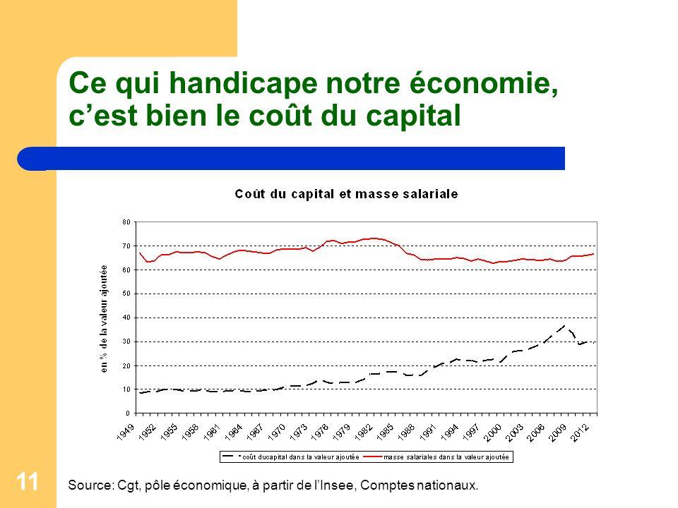 11 Ce qui handicape notre économie, cest bien le coût du capital Source: Cgt, pôle économique, à partir de lInsee, Comptes nationaux.