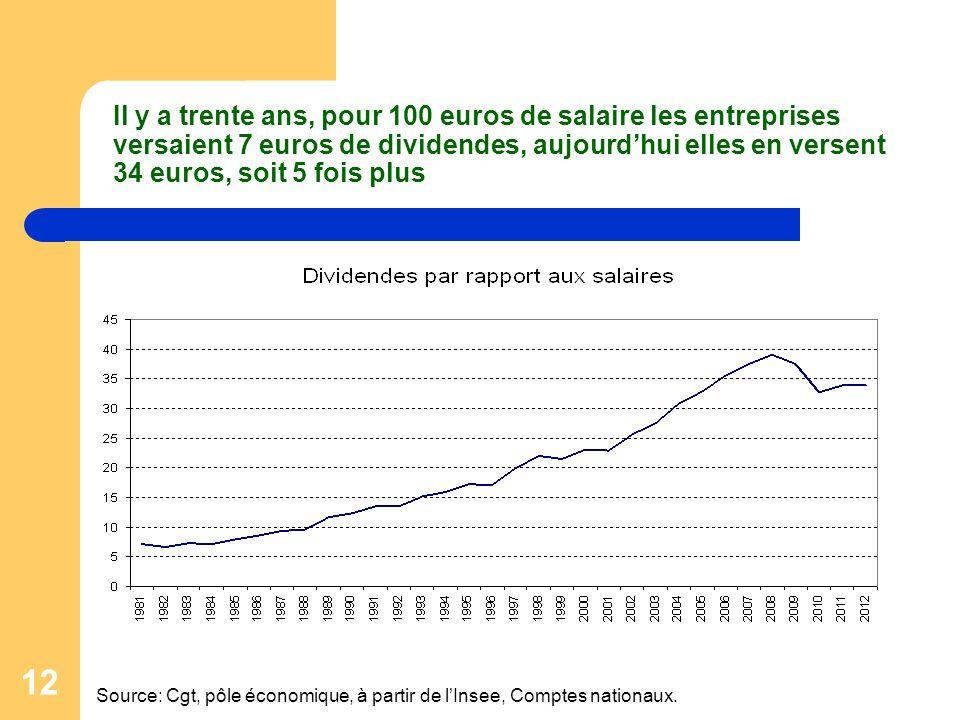 12 Il y a trente ans, pour 100 euros de salaire les entreprises versaient 7 euros de dividendes, aujourdhui elles en versent 34 euros, soit 5 fois plu