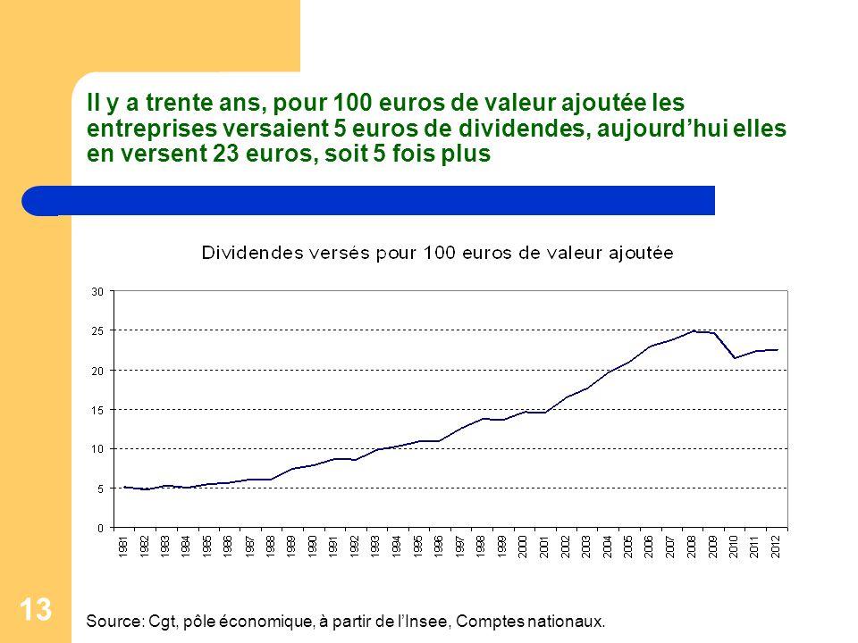 13 Il y a trente ans, pour 100 euros de valeur ajoutée les entreprises versaient 5 euros de dividendes, aujourdhui elles en versent 23 euros, soit 5 fois plus Source: Cgt, pôle économique, à partir de lInsee, Comptes nationaux.