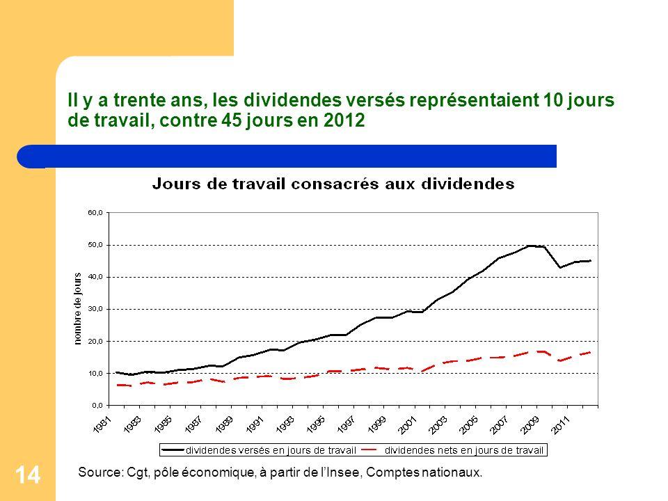 14 Il y a trente ans, les dividendes versés représentaient 10 jours de travail, contre 45 jours en 2012 Source: Cgt, pôle économique, à partir de lIns