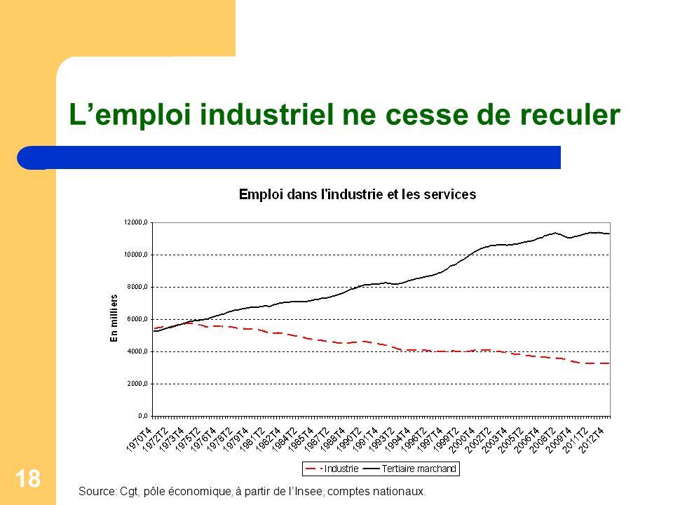 18 Lemploi industriel ne cesse de reculer Source: Cgt, pôle économique, à partir de lInsee, comptes nationaux.