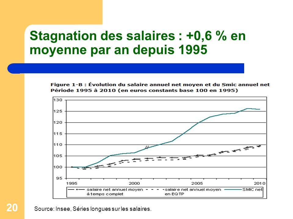 20 Stagnation des salaires : +0,6 % en moyenne par an depuis 1995 Source: Insee, Séries longues sur les salaires.