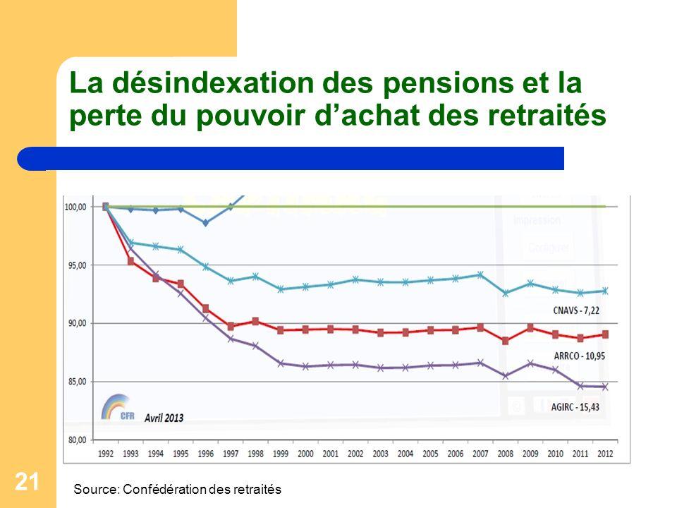 21 La désindexation des pensions et la perte du pouvoir dachat des retraités Source: Confédération des retraités