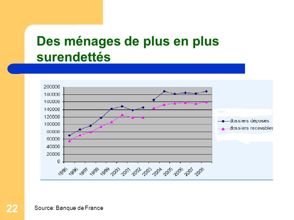 22 Des ménages de plus en plus surendettés Source: Banque de France