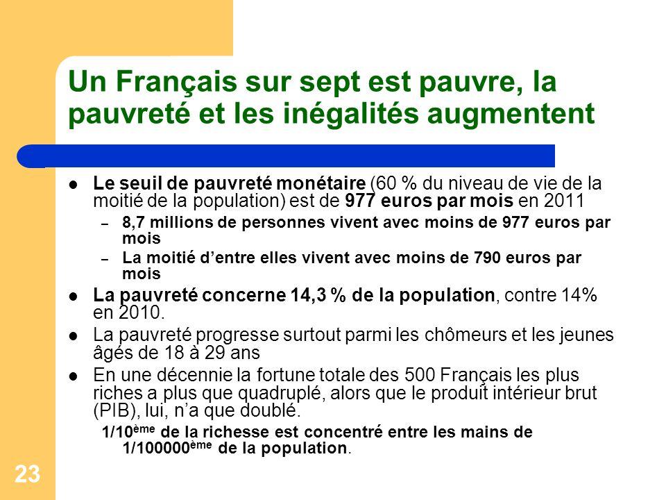 23 Un Français sur sept est pauvre, la pauvreté et les inégalités augmentent Le seuil de pauvreté monétaire (60 % du niveau de vie de la moitié de la population) est de 977 euros par mois en 2011 – 8,7 millions de personnes vivent avec moins de 977 euros par mois – La moitié dentre elles vivent avec moins de 790 euros par mois La pauvreté concerne 14,3 % de la population, contre 14% en 2010.