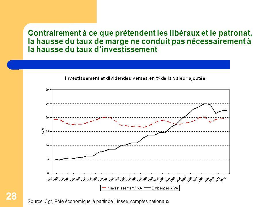 28 Contrairement à ce que prétendent les libéraux et le patronat, la hausse du taux de marge ne conduit pas nécessairement à la hausse du taux dinvestissement Source: Cgt, Pôle économique, à partir de lInsee, comptes nationaux.