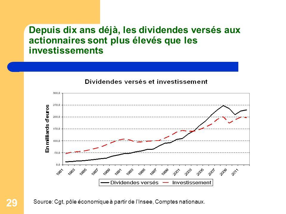 29 Depuis dix ans déjà, les dividendes versés aux actionnaires sont plus élevés que les investissements Source: Cgt, pôle économique à partir de lInsee, Comptes nationaux.