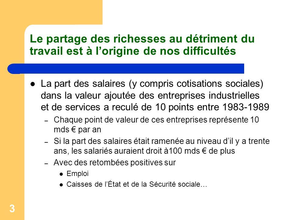 3 Le partage des richesses au détriment du travail est à lorigine de nos difficultés La part des salaires (y compris cotisations sociales) dans la val