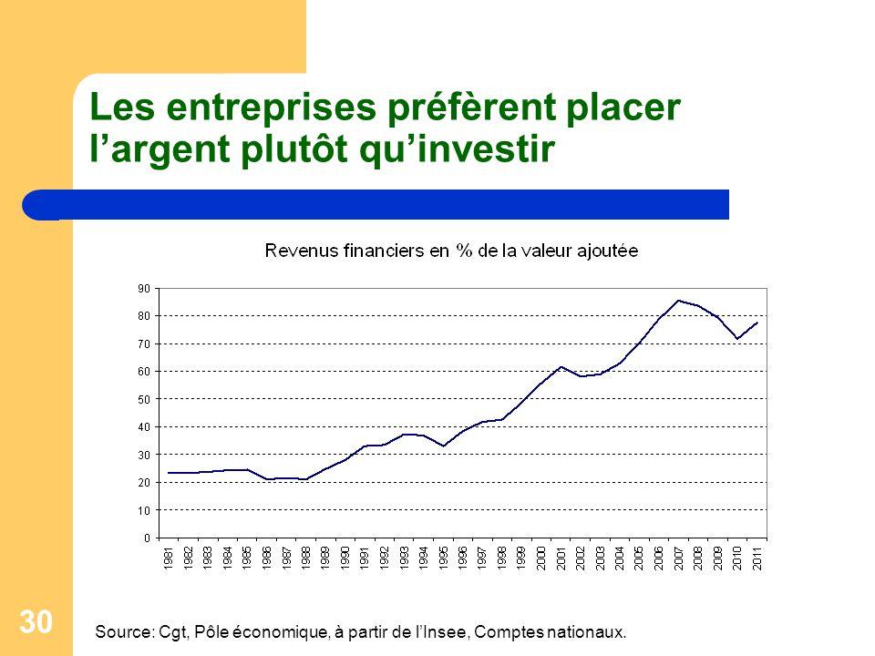30 Les entreprises préfèrent placer largent plutôt quinvestir Source: Cgt, Pôle économique, à partir de lInsee, Comptes nationaux.