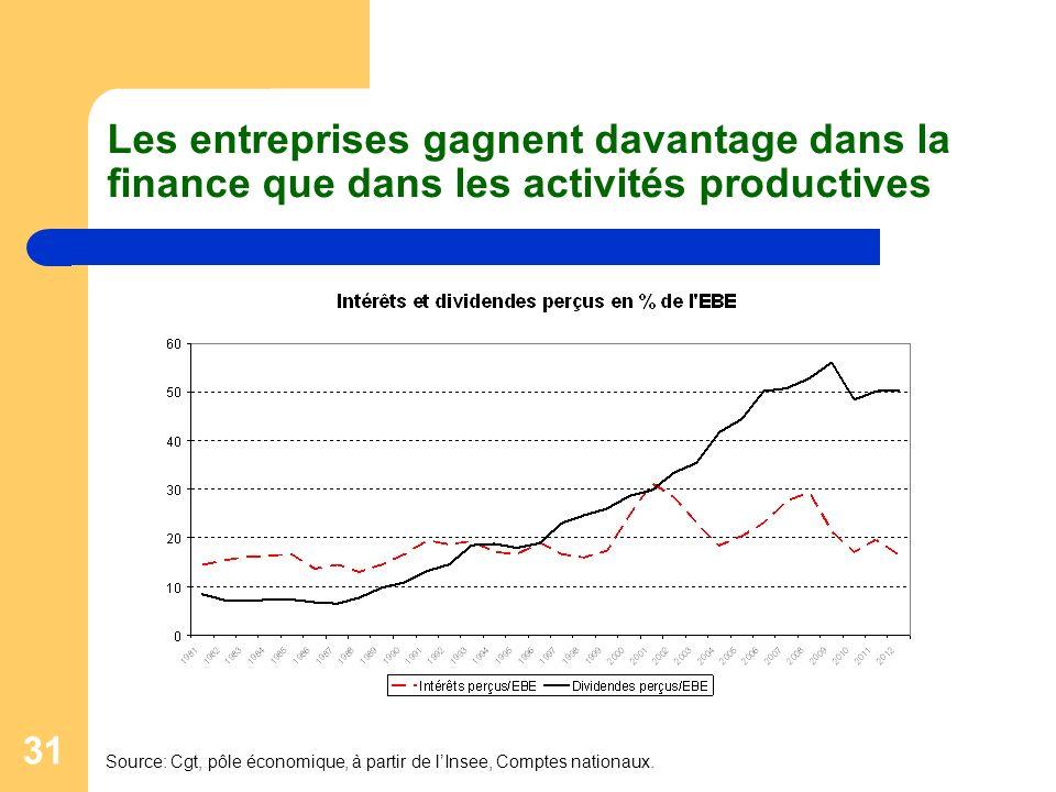 31 Les entreprises gagnent davantage dans la finance que dans les activités productives Source: Cgt, pôle économique, à partir de lInsee, Comptes nationaux.