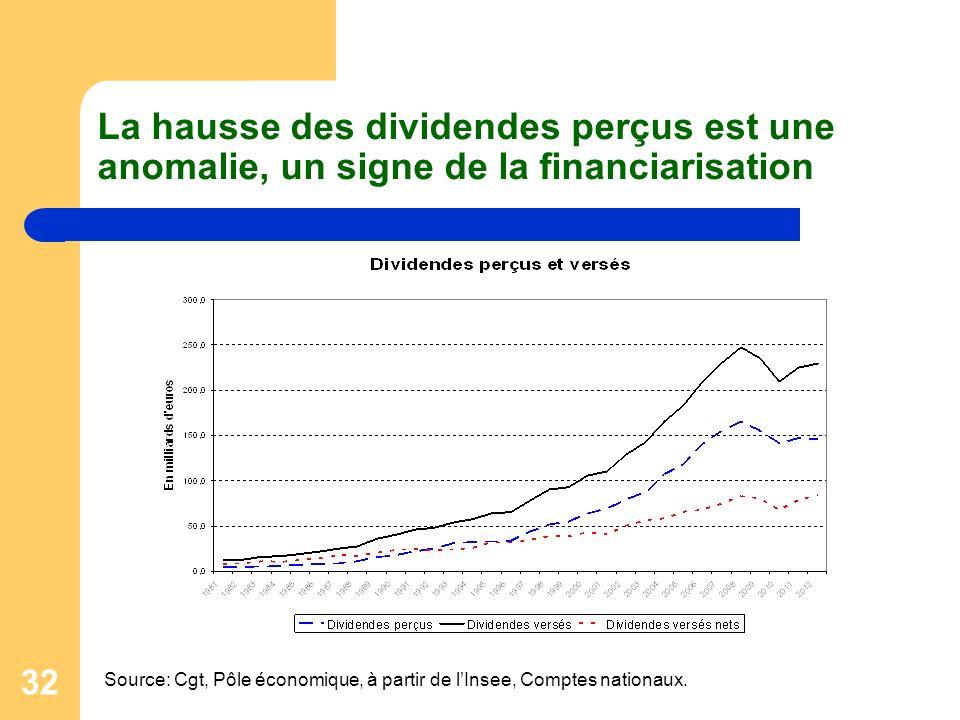 32 La hausse des dividendes perçus est une anomalie, un signe de la financiarisation Source: Cgt, Pôle économique, à partir de lInsee, Comptes nationaux.