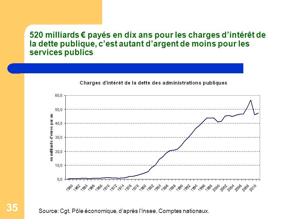 35 520 milliards payés en dix ans pour les charges dintérêt de la dette publique, cest autant dargent de moins pour les services publics Source: Cgt,