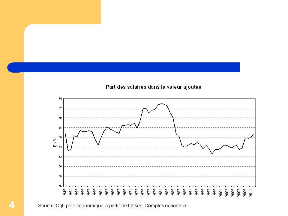 5 La désindustrialisation accentue la baisse de la part des salaires dans la valeur ajoutée Désindustrialisation: – Baisse de la part de lindustrie dans la production totale Part de lindustrie dans la valeur ajoutée totale o 18% en 2000 o 12% aujourdhui (26% en Allemagne) – Chute de lemploi industrielle: deux millions demplois industriels perdus en trente ans Part de lindustrie dans lemploi total: o 26% en 1980 o 12 % aujourdhui