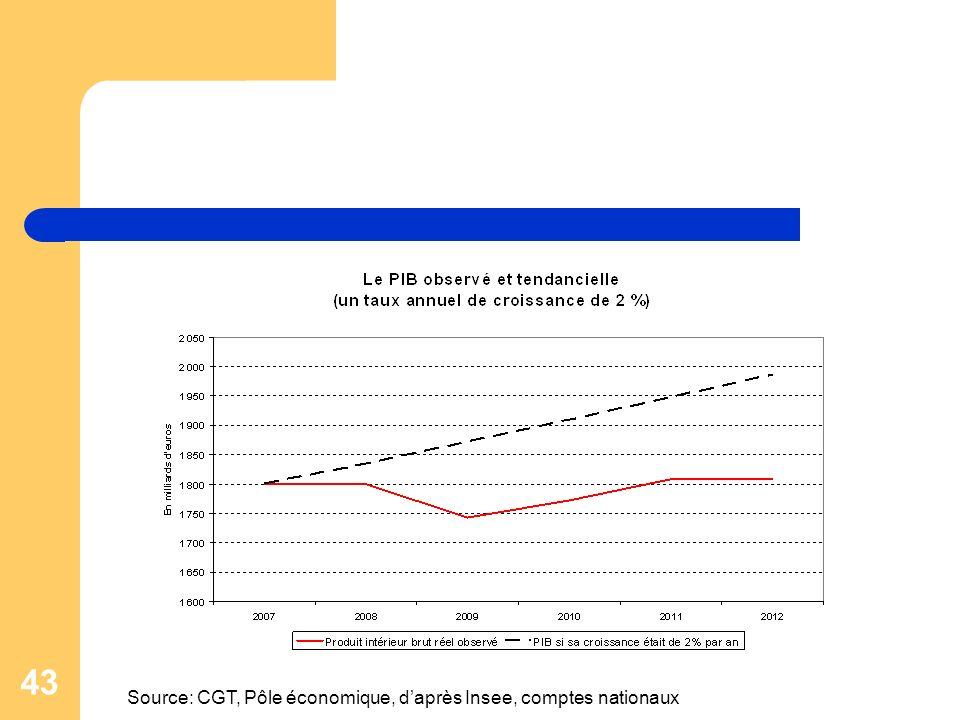 43 Source: CGT, Pôle économique, daprès Insee, comptes nationaux
