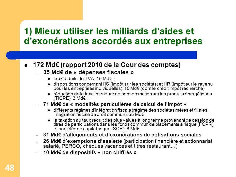 48 1) Mieux utiliser les milliards daides et dexonérations accordés aux entreprises 172 Md (rapport 2010 de la Cour des comptes) – 35 Md de « dépenses