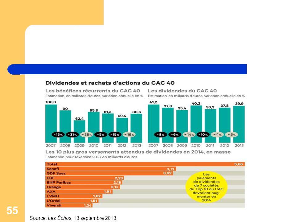 55 Source: Les Échos, 13 septembre 2013.