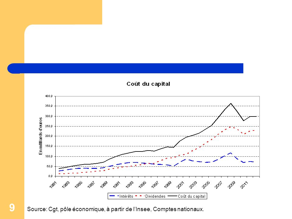 10 En trente ans, le montant des dividendes a été multiplié par 20 Source: Cgt, pôle économique, à partir de lInsee, Comptes nationaux.