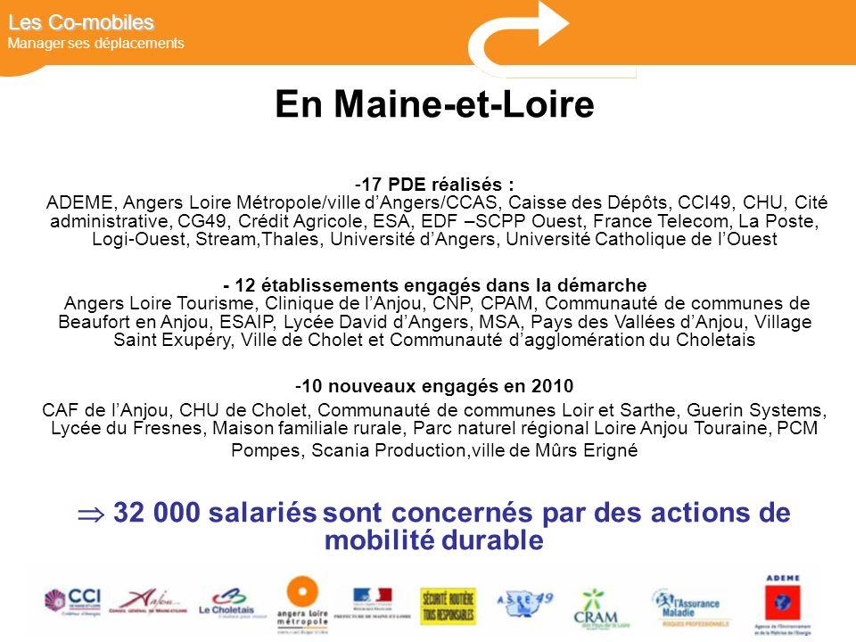 DEPLACEMENTS Les Co-mobiles Les Co-mobiles Manager ses déplacements En Maine-et-Loire -17 PDE réalisés : ADEME, Angers Loire Métropole/ville dAngers/CCAS, Caisse des Dépôts, CCI49, CHU, Cité administrative, CG49, Crédit Agricole, ESA, EDF –SCPP Ouest, France Telecom, La Poste, Logi-Ouest, Stream,Thales, Université dAngers, Université Catholique de lOuest - 12 établissements engagés dans la démarche Angers Loire Tourisme, Clinique de lAnjou, CNP, CPAM, Communauté de communes de Beaufort en Anjou, ESAIP, Lycée David dAngers, MSA, Pays des Vallées dAnjou, Village Saint Exupéry, Ville de Cholet et Communauté dagglomération du Choletais -10 nouveaux engagés en 2010 CAF de lAnjou, CHU de Cholet, Communauté de communes Loir et Sarthe, Guerin Systems, Lycée du Fresnes, Maison familiale rurale, Parc naturel régional Loire Anjou Touraine, PCM Pompes, Scania Production,ville de Mûrs Erigné 32 000 salariés sont concernés par des actions de mobilité durable