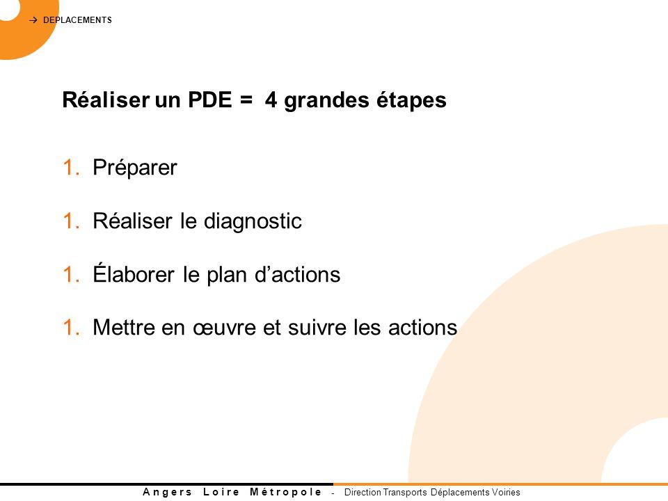 DEPLACEMENTS A n g e r s L o i r e M é t r o p o l e - Direction Transports Déplacements Voiries Réaliser un PDE = 4 grandes étapes 1.
