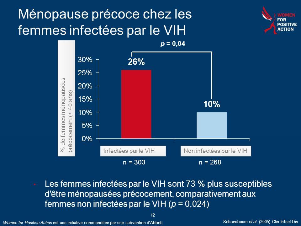 Women for Positive Action est une initiative commanditée par une subvention d'Abbott 12 Ménopause précoce chez les femmes infectées par le VIH p = 0,0