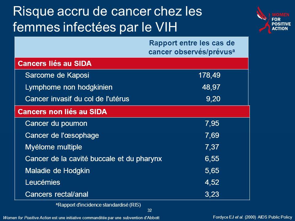 Women for Positive Action est une initiative commanditée par une subvention d'Abbott 32 Risque accru de cancer chez les femmes infectées par le VIH Ra