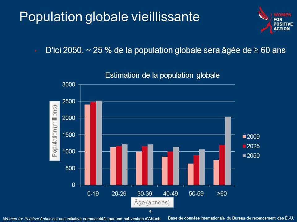 Women for Positive Action est une initiative commanditée par une subvention d'Abbott 4 Population globale vieillissante D'ici 2050, ~ 25 % de la popul